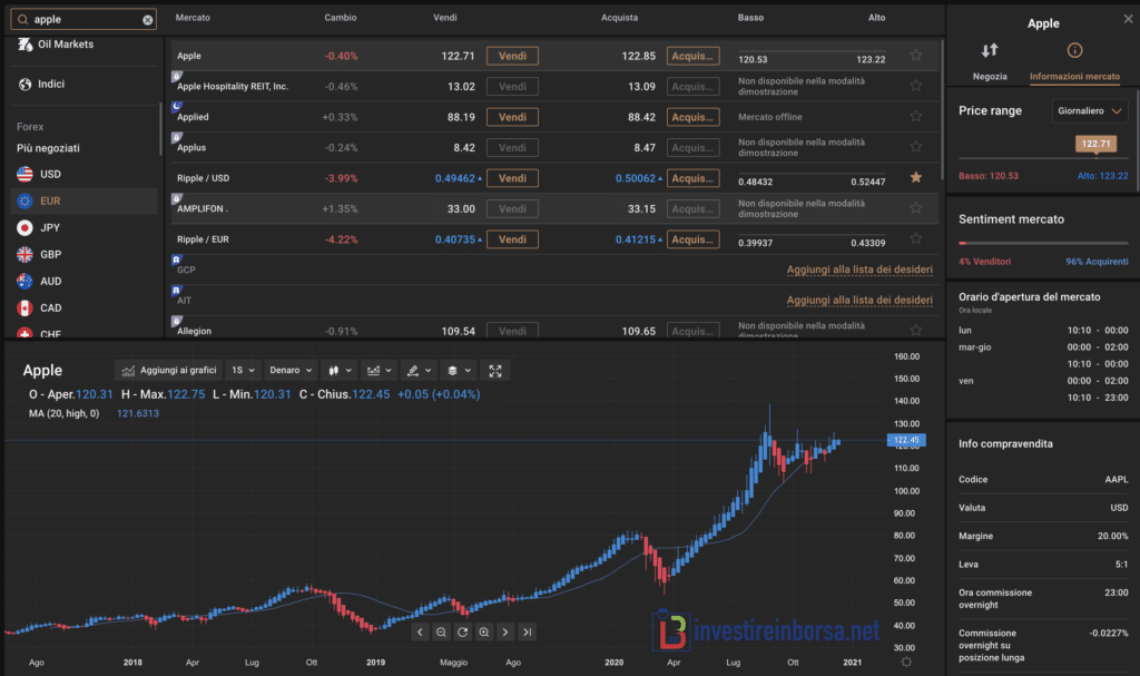 Capital.com Grafici e piattaforma per investire in borsa