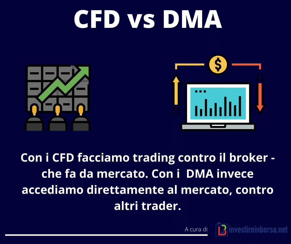Differenze tra CFD e DMA - infografica di Investireinborsa.net