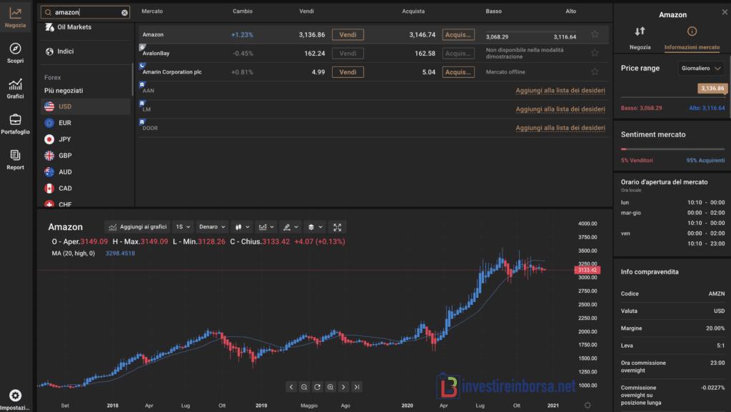 Capital.com investimento in azioni Amazon