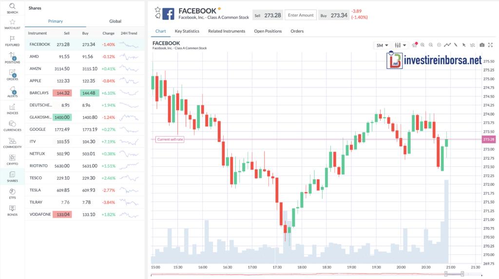 Trade.com Piattaforma trading